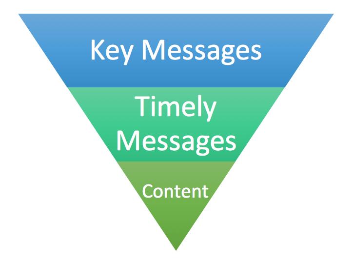 Nonprofit Communications Plan funnel