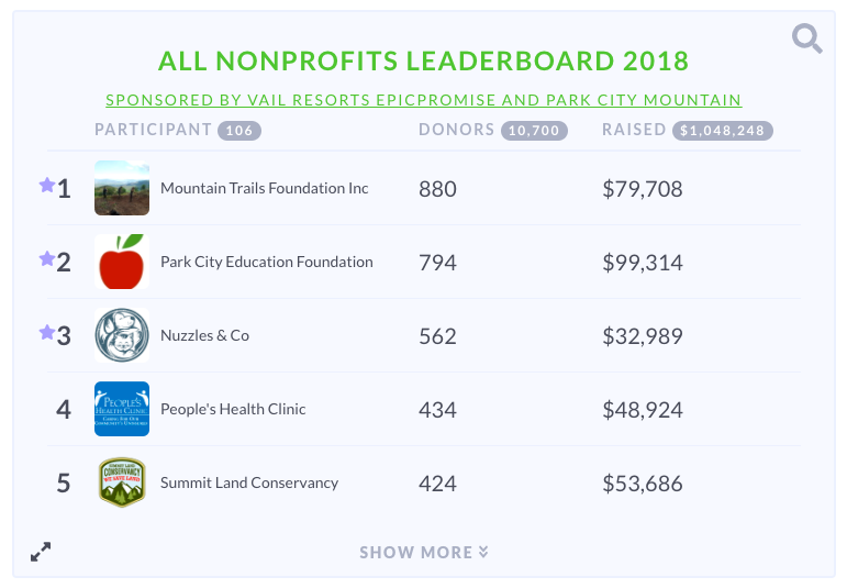 Day of Giving Leaderboard