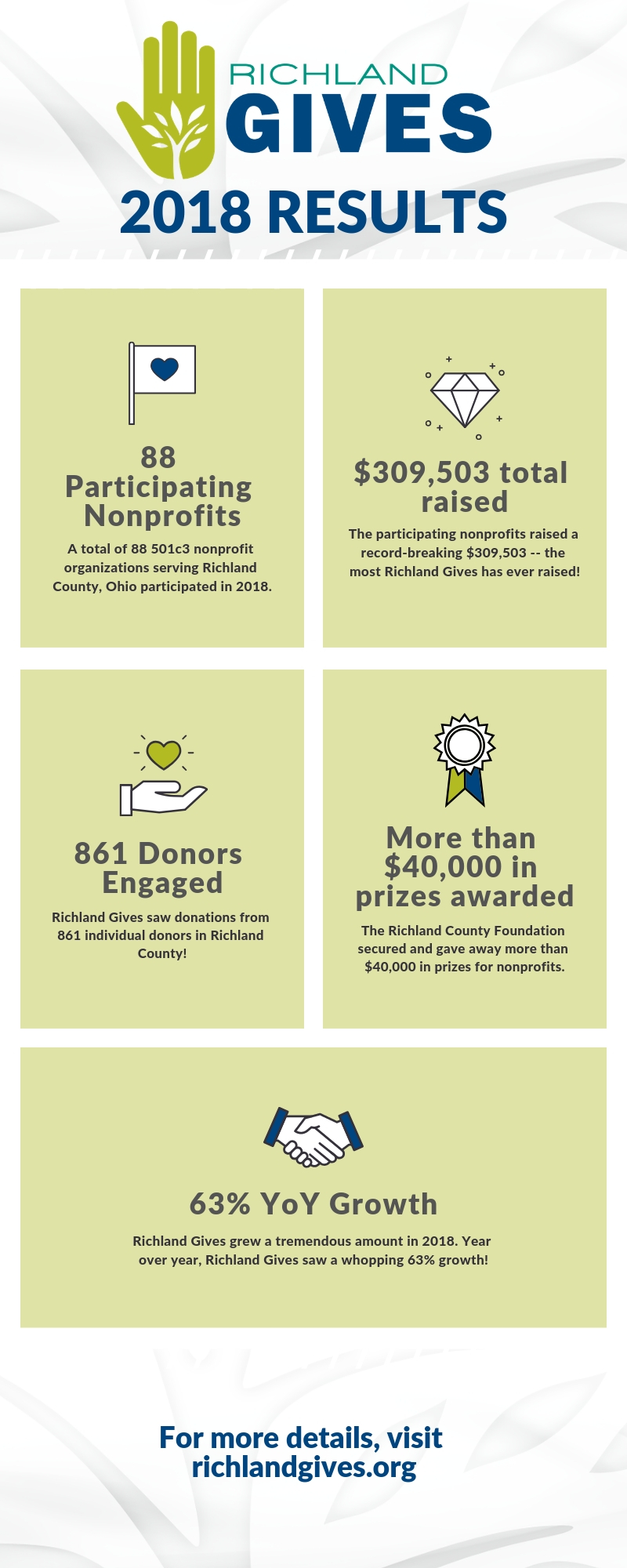 richland gives infographic