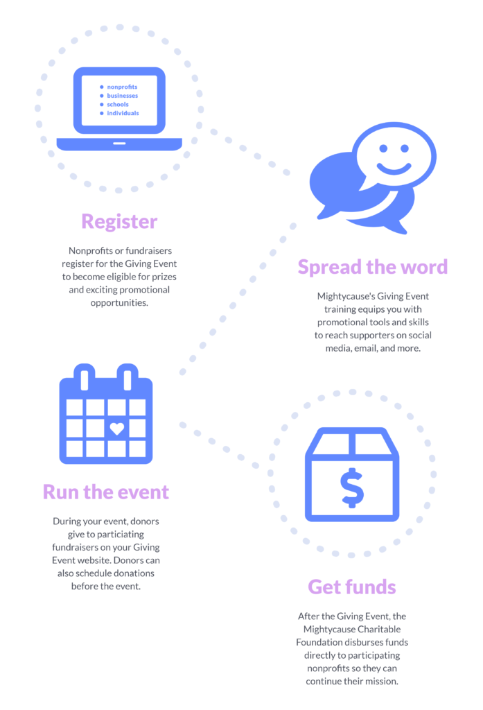 what is a giving event infographic