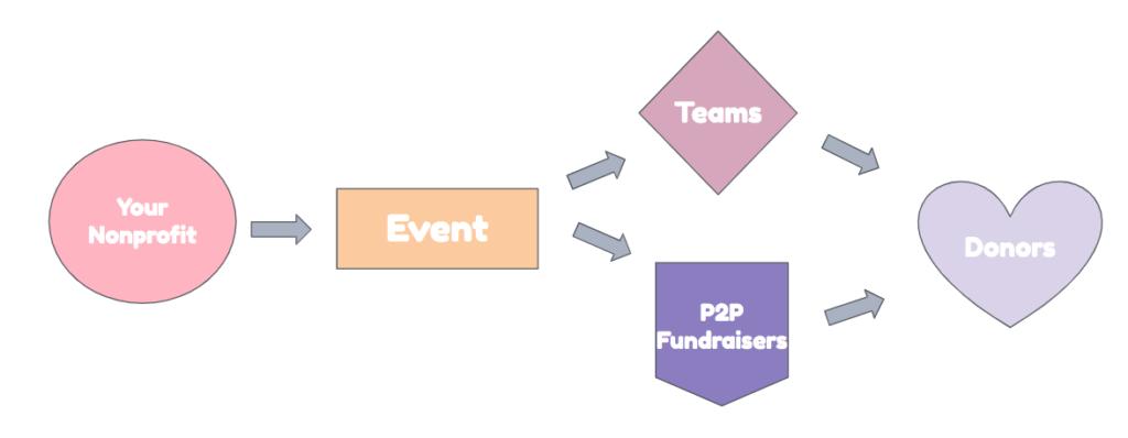 event flow chart